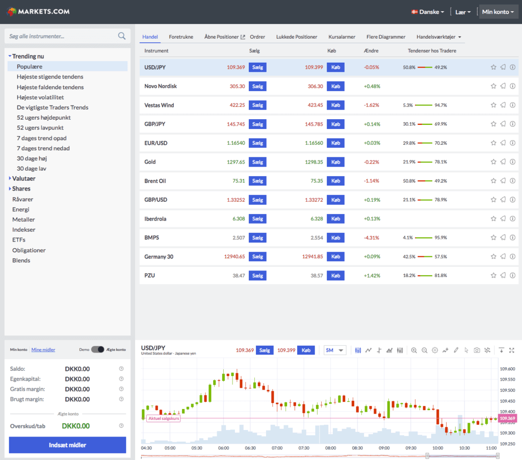 markets platform