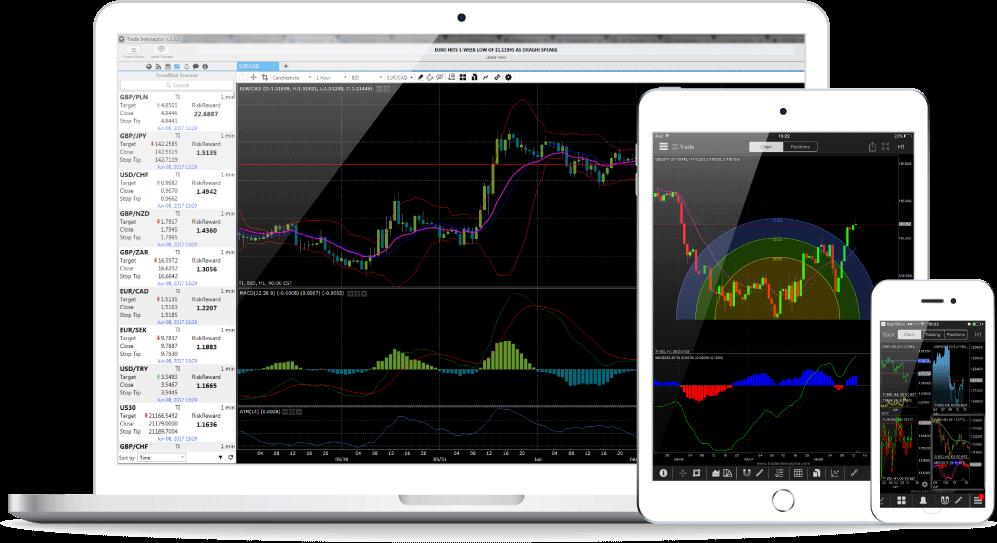 ThinkMarkets trading platform